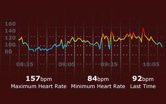 Zeblaze NEO 2 Heart Rate Monitoring